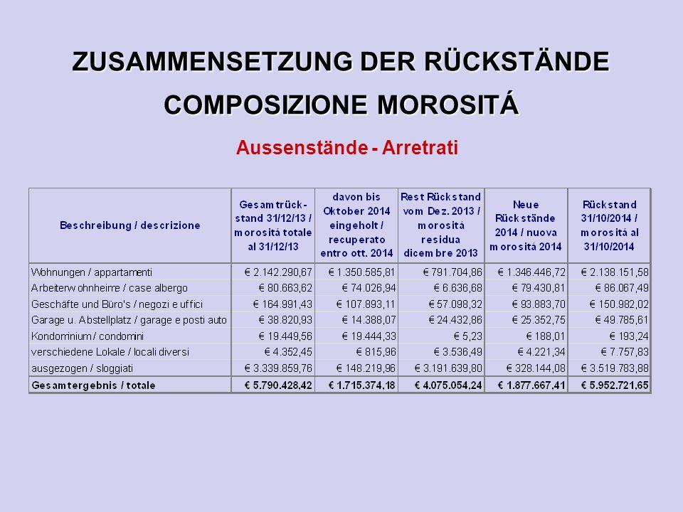 ZUSAMMENSETZUNG DER RÜCKSTÄNDE COMPOSIZIONE MOROSITÁ Aussenstände - Arretrati