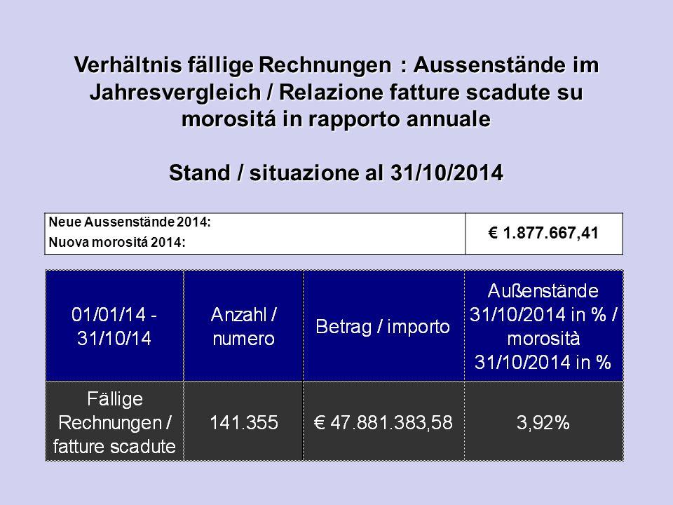 Verhältnis fällige Rechnungen : Aussenstände im Jahresvergleich / Relazione fatture scadute su morositá in rapporto annuale Stand / situazione al 31/10/2014 Neue Aussenstände 2014: Nuova morositá 2014: € 1.877.667,41