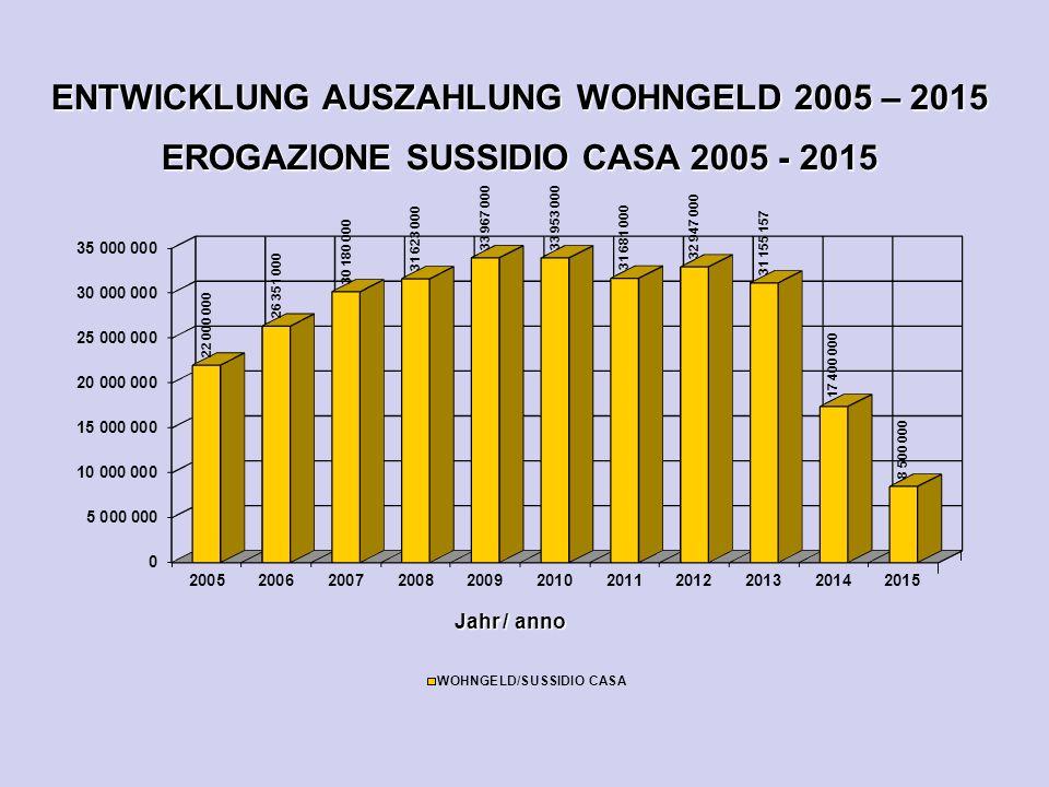ENTWICKLUNG AUSZAHLUNG WOHNGELD 2005 – 2015 EROGAZIONE SUSSIDIO CASA 2005 - 2015 Jahr / anno