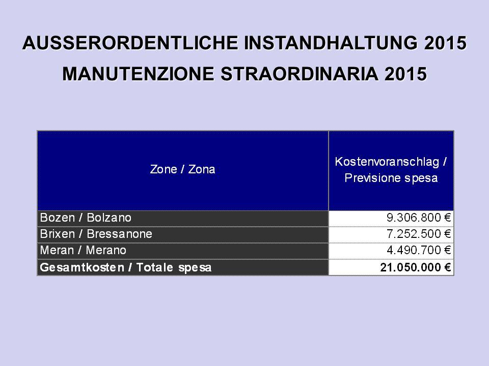 AUSSERORDENTLICHE INSTANDHALTUNG 2015 MANUTENZIONE STRAORDINARIA 2015