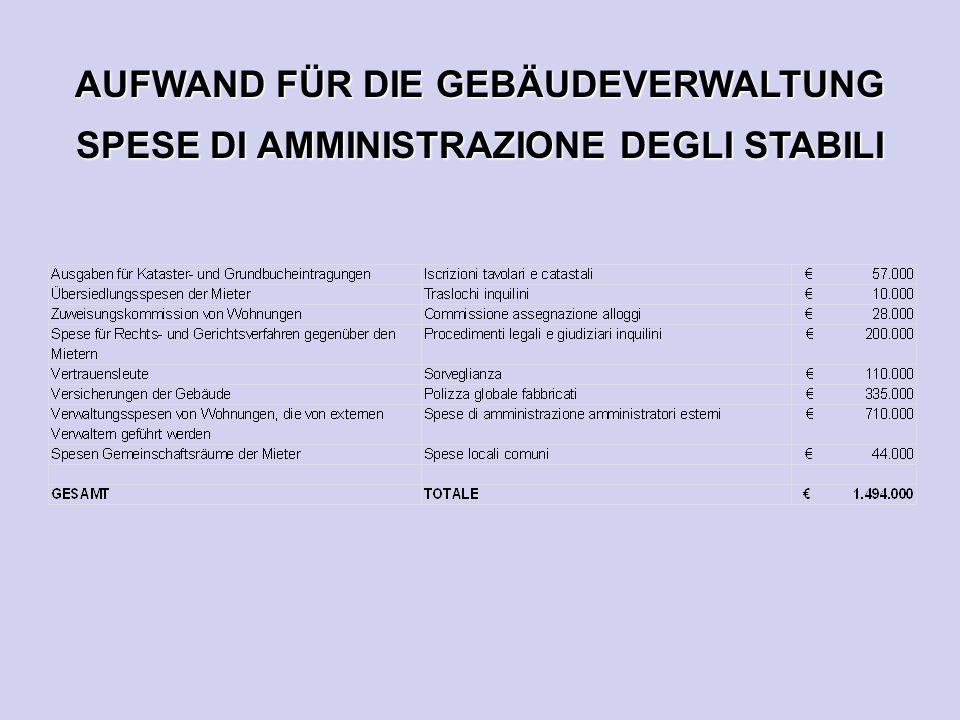 AUFWAND FÜR DIE GEBÄUDEVERWALTUNG SPESE DI AMMINISTRAZIONE DEGLI STABILI