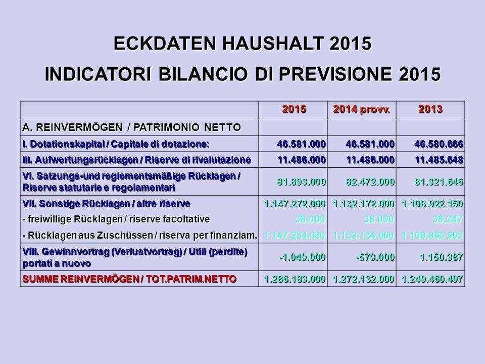 ECKDATEN HAUSHALT 2015 INDICATORI BILANCIO DI PREVISIONE 2015 2015 2015 2014 provv. 2013 A. REINVERMÖGEN / PATRIMONIO NETTO I. Dotationskapital / Capi