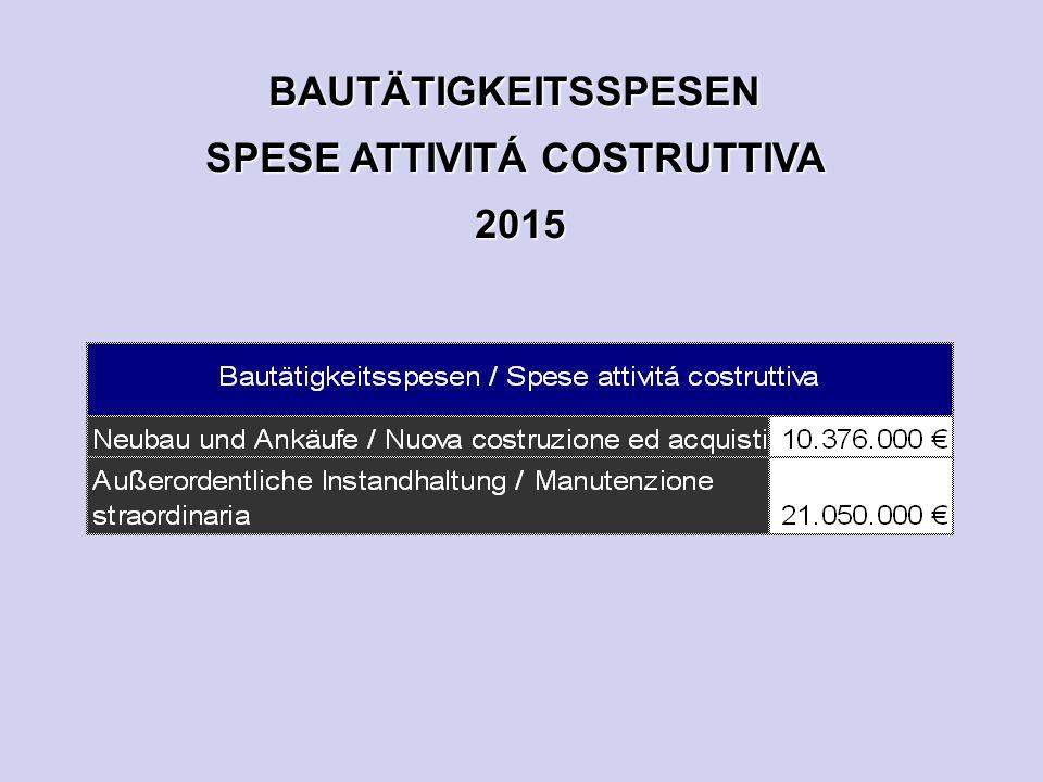 BAUTÄTIGKEITSSPESEN SPESE ATTIVITÁ COSTRUTTIVA 2015