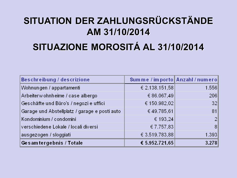 SITUATION DER ZAHLUNGSRÜCKSTÄNDE AM 31/10/2014 SITUAZIONE MOROSITÁ AL 31/10/2014