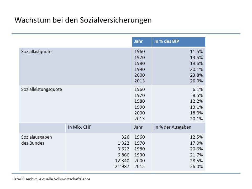 Peter Eisenhut, Aktuelle Volkswirtschaftslehre Wachstum bei den Sozialversicherungen JahrIn % des BIP Soziallastquote1960 1970 1980 1990 2000 2013 11.5% 13.5% 19.6% 20.1% 23.8% 26.0% Sozialleistungsquote1960 1970 1980 1990 2000 2013 6.1% 8.5% 12.2% 13.1% 18.0% 20.1% In Mio.