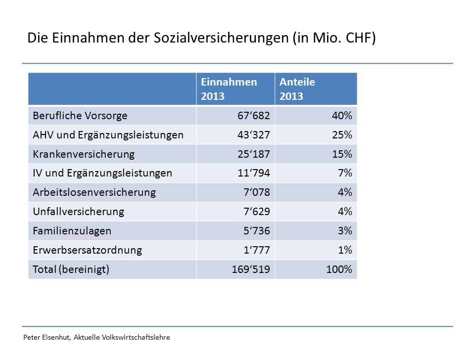 Peter Eisenhut, Aktuelle Volkswirtschaftslehre Die Einnahmen der Sozialversicherungen (in Mio.