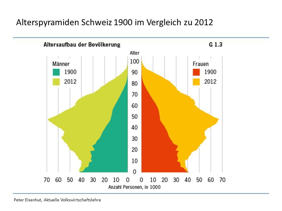 Peter Eisenhut, Aktuelle Volkswirtschaftslehre Alterspyramiden Schweiz 1900 im Vergleich zu 2012