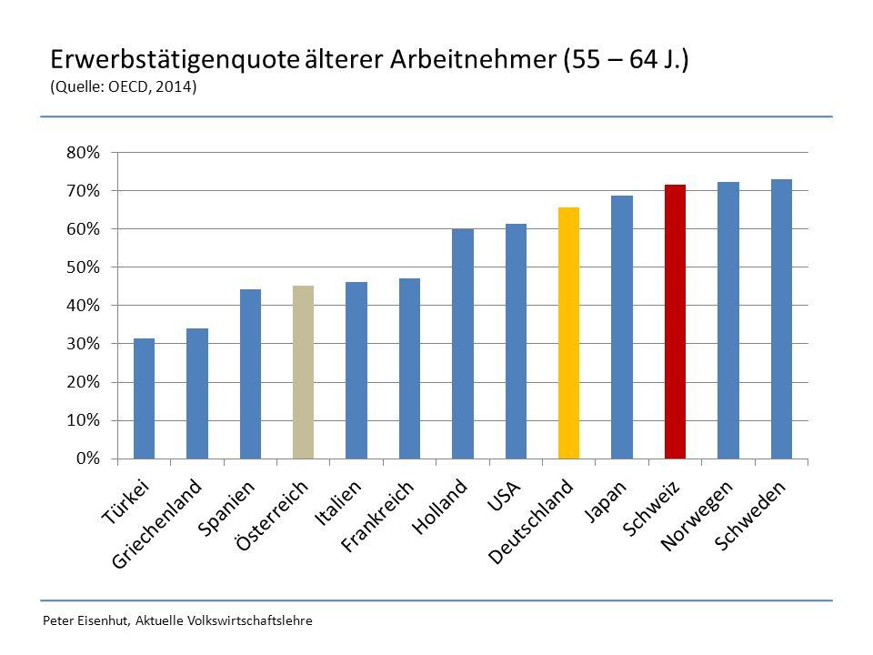 Peter Eisenhut, Aktuelle Volkswirtschaftslehre Erwerbstätigenquote älterer Arbeitnehmer (55 – 64 J.) (Quelle: OECD, 2014)