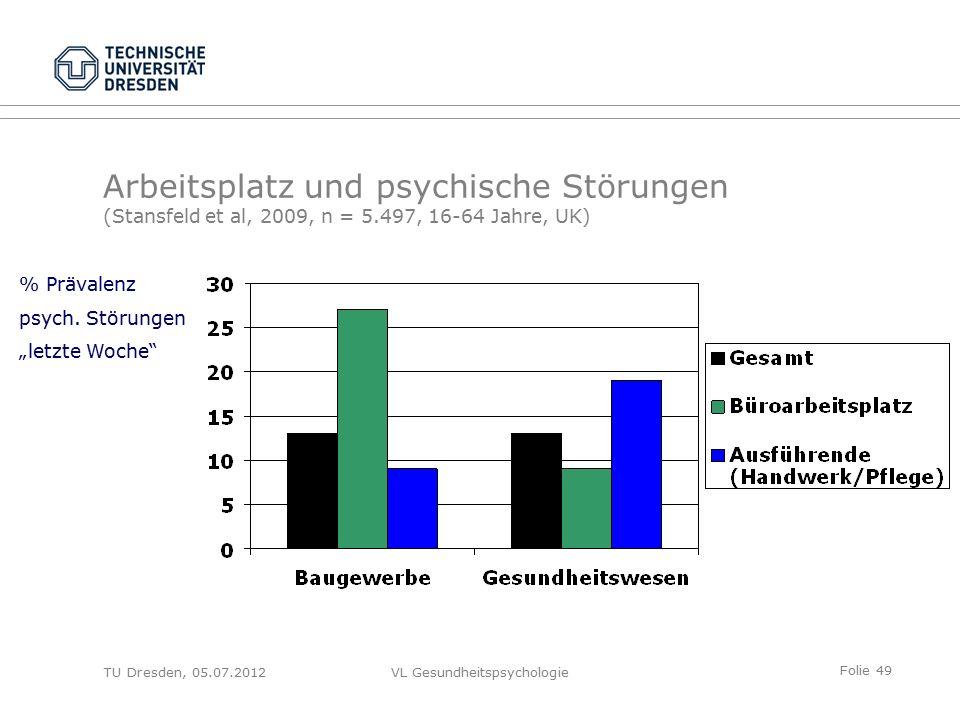 Folie 49 VL Gesundheitspsychologie Arbeitsplatz und psychische Störungen (Stansfeld et al, 2009, n = 5.497, 16-64 Jahre, UK) % Prävalenz psych.