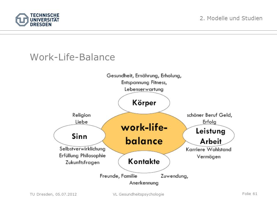 Folie 61 VL Gesundheitspsychologie Work-Life-Balance 2. Modelle und Studien TU Dresden, 05.07.2012