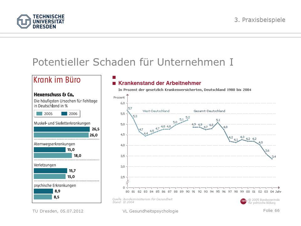 Folie 66 VL Gesundheitspsychologie Potentieller Schaden für Unternehmen I 3.