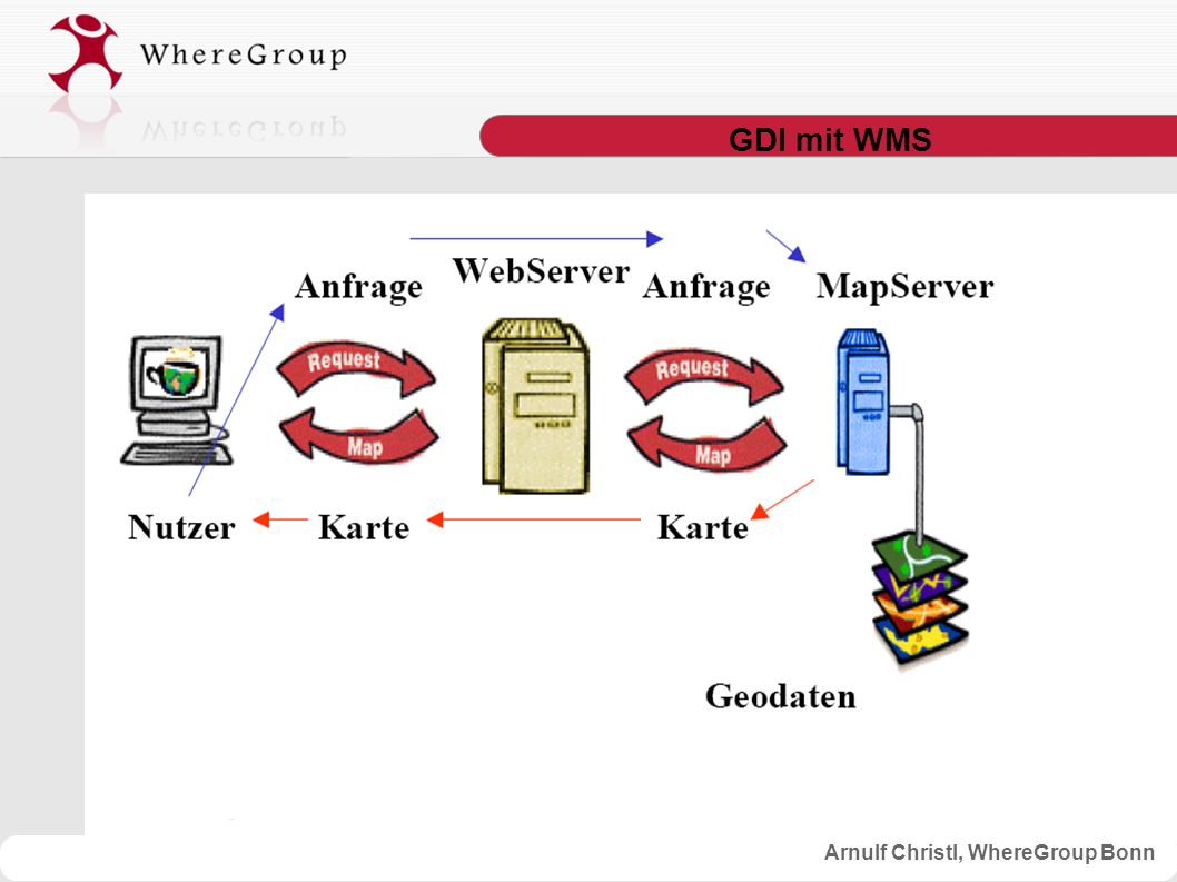 Arnulf Christl, WhereGroup Bonn GDI mit WMS