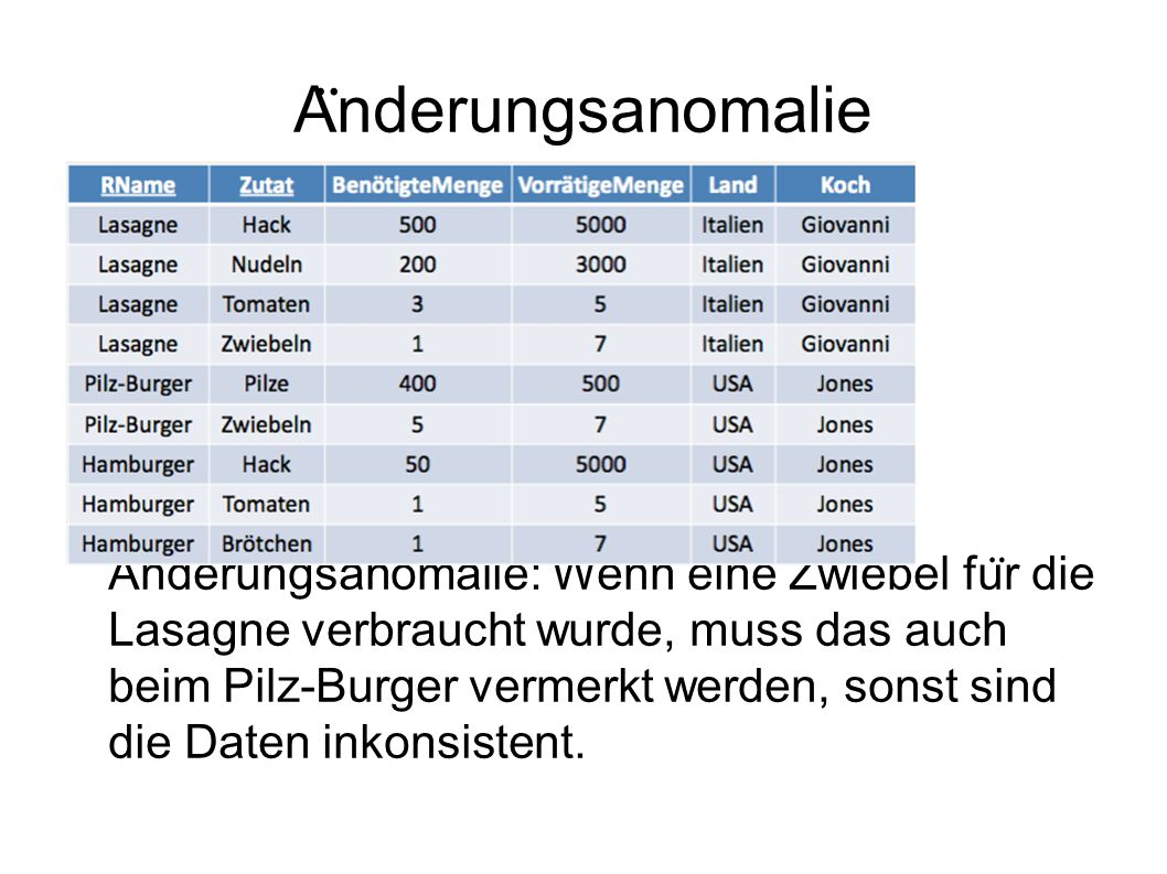 A ̈ nderungsanomalie A ̈ nderungsanomalie: Wenn eine Zwiebel fu ̈ r die Lasagne verbraucht wurde, muss das auch beim Pilz-Burger vermerkt werden, sonst sind die Daten inkonsistent.