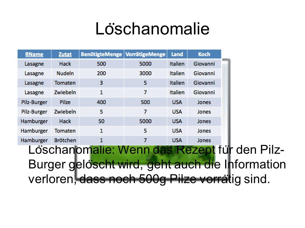 Lo ̈ schanomalie Lo ̈ schanomalie: Wenn das Rezept fu ̈ r den Pilz- Burger gelo ̈ scht wird, geht auch die Information verloren, dass noch 500g Pilze vorra ̈ tig sind.