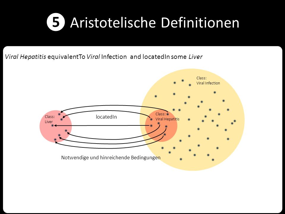 ❺ Aristotelische Definitionen Viral Hepatitis equivalentTo Viral Infection and locatedIn some Liver Class: Viral Infection Class: Viral Hepatitis Clas
