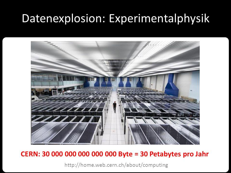 Datenexplosion: Experimentalphysik http://home.web.cern.ch/about/computing CERN: 30 000 000 000 000 000 Byte = 30 Petabytes pro Jahr