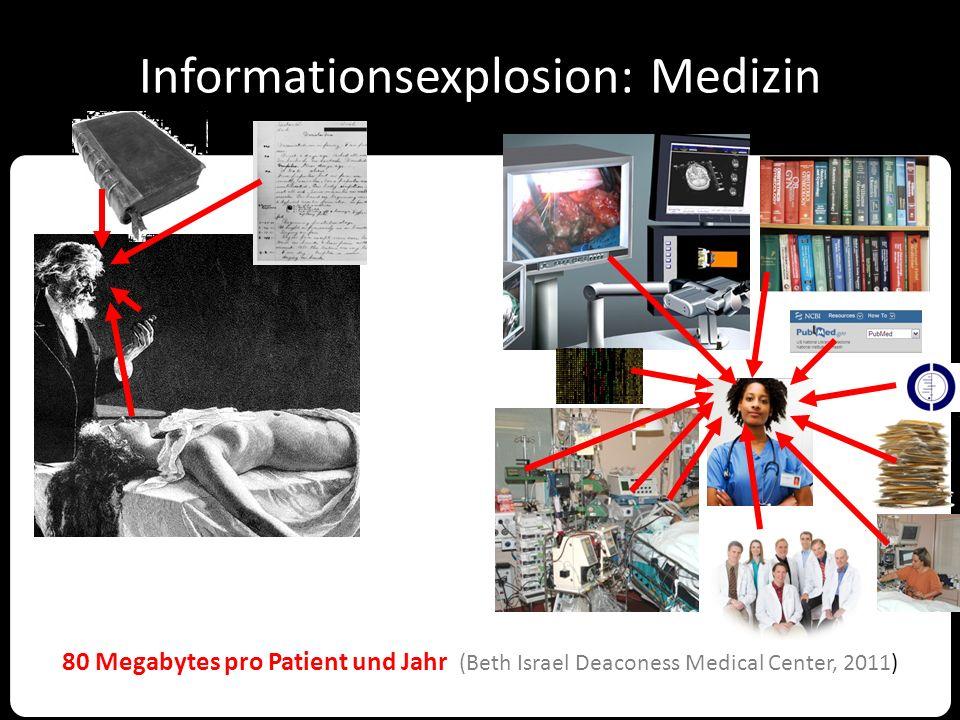 Wissensexplosion Fachliteratur Datenbank MEDLINE: 2,5 Millionen Publikationen pro Jahr http://www.ncbi.nlm.nih.gov/