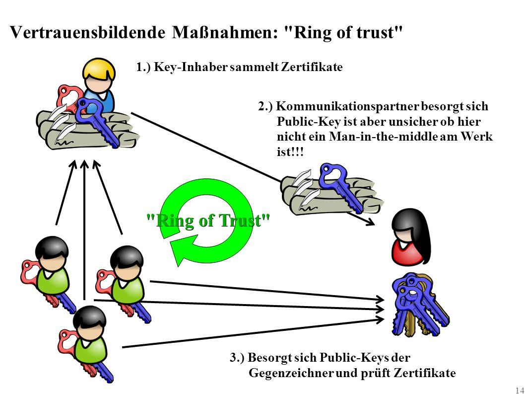 14 Vertrauensbildende Maßnahmen: Ring of trust 1.) Key-Inhaber sammelt Zertifikate 2.) Kommunikationspartner besorgt sich Public-Key ist aber unsicher ob hier nicht ein Man-in-the-middle am Werk ist!!.