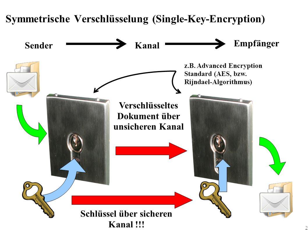 2 Symmetrische Verschlüsselung (Single-Key-Encryption) SenderKanal Empfänger Verschlüsseltes Dokument über unsicheren Kanal Schlüssel über sicheren Kanal !!.