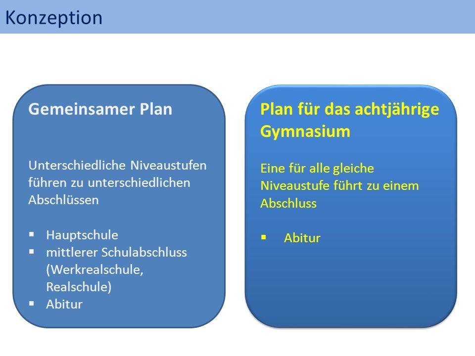 Konzeption Plan für das achtjährige Gymnasium Eine für alle gleiche Niveaustufe führt zu einem Abschluss  Abitur Plan für das achtjährige Gymnasium E