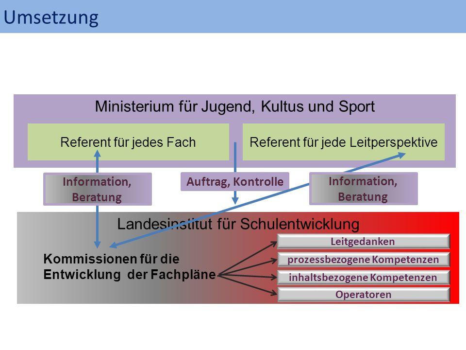 Ministerium für Jugend, Kultus und Sport Referent für jedes FachReferent für jede Leitperspektive Landesinstitut für Schulentwicklung Auftrag, Kontrol