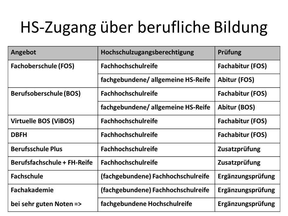 Beispiel 2 4 JahreGrundschule => Übertritt GYM 8 JahreGymnasium=> Abitur 3 JahreBachelor=> HS-Abschluss (DQR 6)  15 Jahre Mehrwert: Allg.