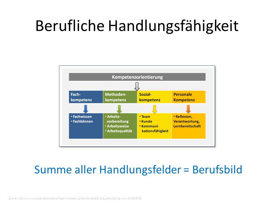 Berufliche Handlungsfähigkeit Quelle: http://www.bwpat.de/content/fileadmin/user_upload/bwpat20/lorig_etal/a2.png vom 20.06.2016 Summe aller Handlungsfelder = Berufsbild