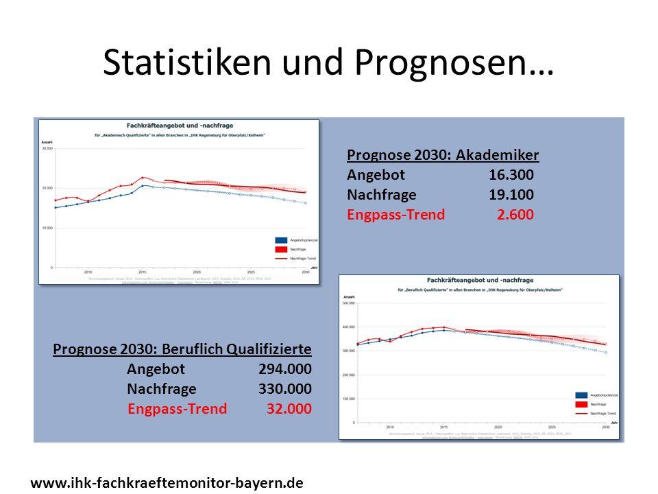 Statistiken und Prognosen… www.ihk-fachkraeftemonitor-bayern.de Prognose 2030: Akademiker Angebot16.300 Nachfrage19.100 Engpass-Trend2.600 Prognose 2030: Beruflich Qualifizierte Angebot 294.000 Nachfrage 330.000 Engpass-Trend 32.000