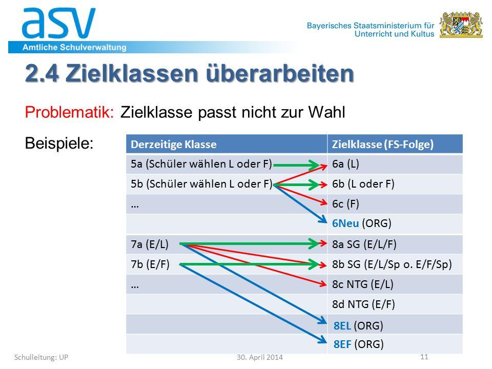 7a (E/L)8a SG (E/L/F) 7b (E/F)8b SG (E/L/Sp o. E/F/Sp) …8c NTG (E/L) 8d NTG (E/F) 2.4 Zielklassen überarbeiten Schulleitung: UP30. April 2014 11 Probl