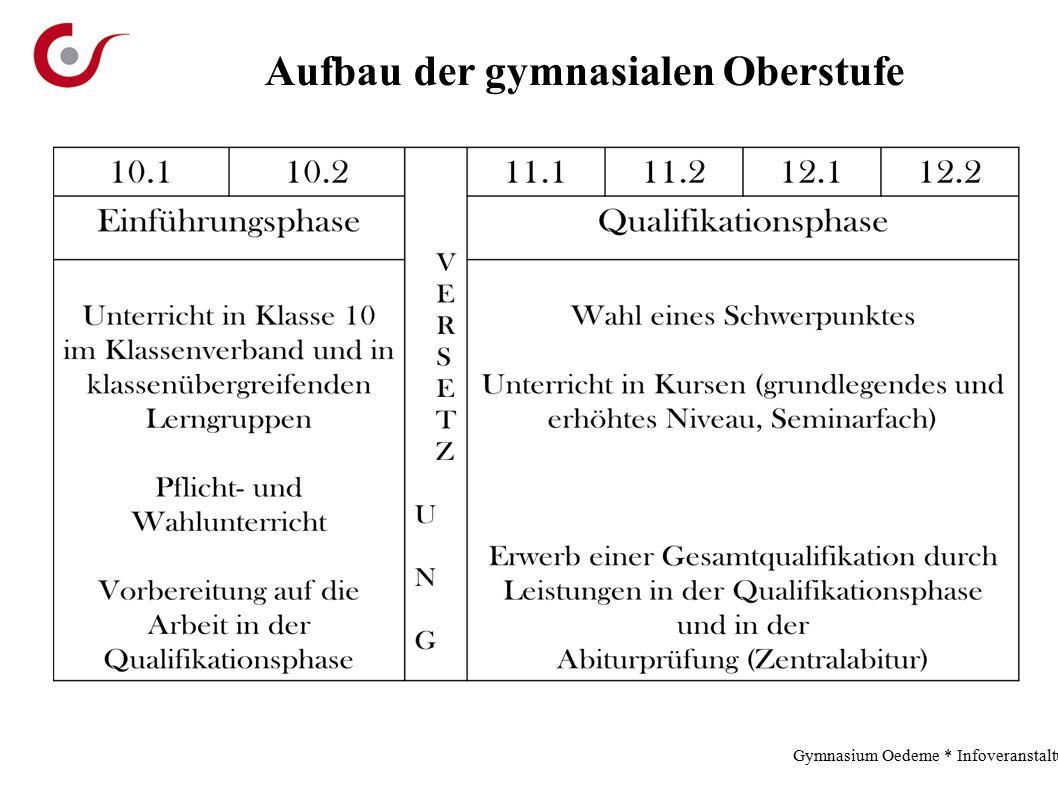 Aufbau der gymnasialen Oberstufe Gymnasium Oedeme * Infoveranstaltung * 2.12.13