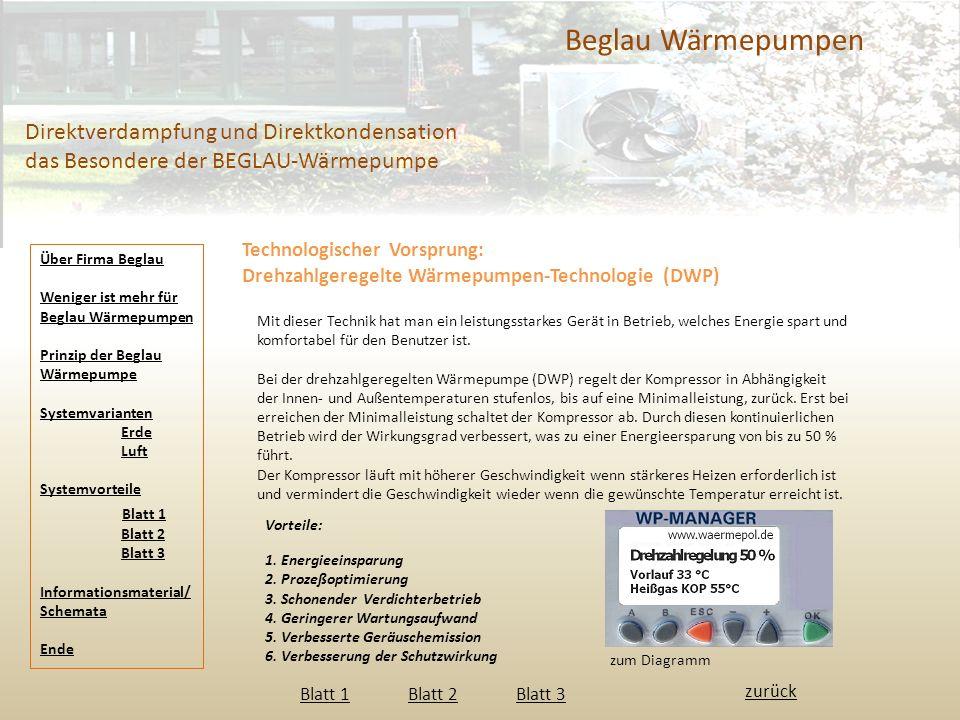 Beglau Wärmepumpen Direktverdampfung und Direktkondensation das Besondere der BEGLAU-Wärmepumpe Technologischer Vorsprung: Drehzahlgeregelte Wärmepumpen-Technologie (DWP) Mit dieser Technik hat man ein leistungsstarkes Gerät in Betrieb, welches Energie spart und komfortabel für den Benutzer ist.