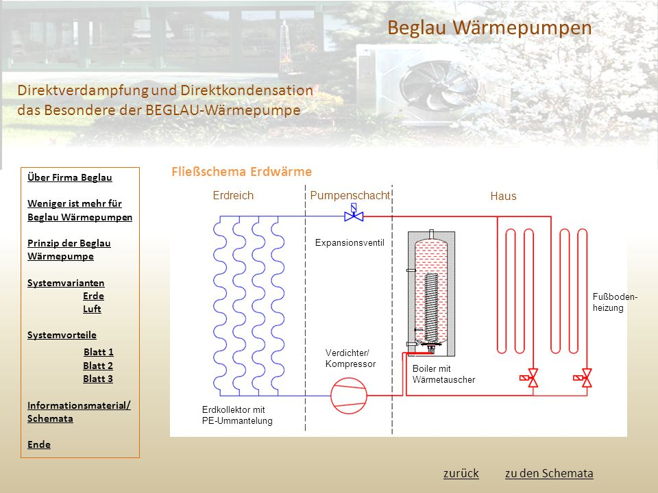 Beglau Wärmepumpen Direktverdampfung und Direktkondensation das Besondere der BEGLAU-Wärmepumpe Fließschema Erdwärme zurück ErdreichPumpenschacht Haus