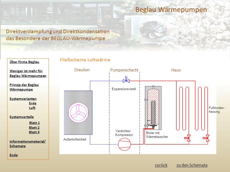 Beglau Wärmepumpen Direktverdampfung und Direktkondensation das Besondere der BEGLAU-Wärmepumpe Fließschema Luftwärme Außenlufteinheit Expansionsventil Verdichter/ Kompressor Boiler mit Wärmetauscher Fußboden- heizung PumpenschachtHaus Draußen Über Firma Beglau Weniger ist mehr für Beglau Wärmepumpen Prinzip der Beglau Wärmepumpe Systemvarianten Erde Luft Systemvorteile Blatt 1 Blatt 2 Blatt 3 Informationsmaterial/ Schemata Ende zurückzu den Schemata