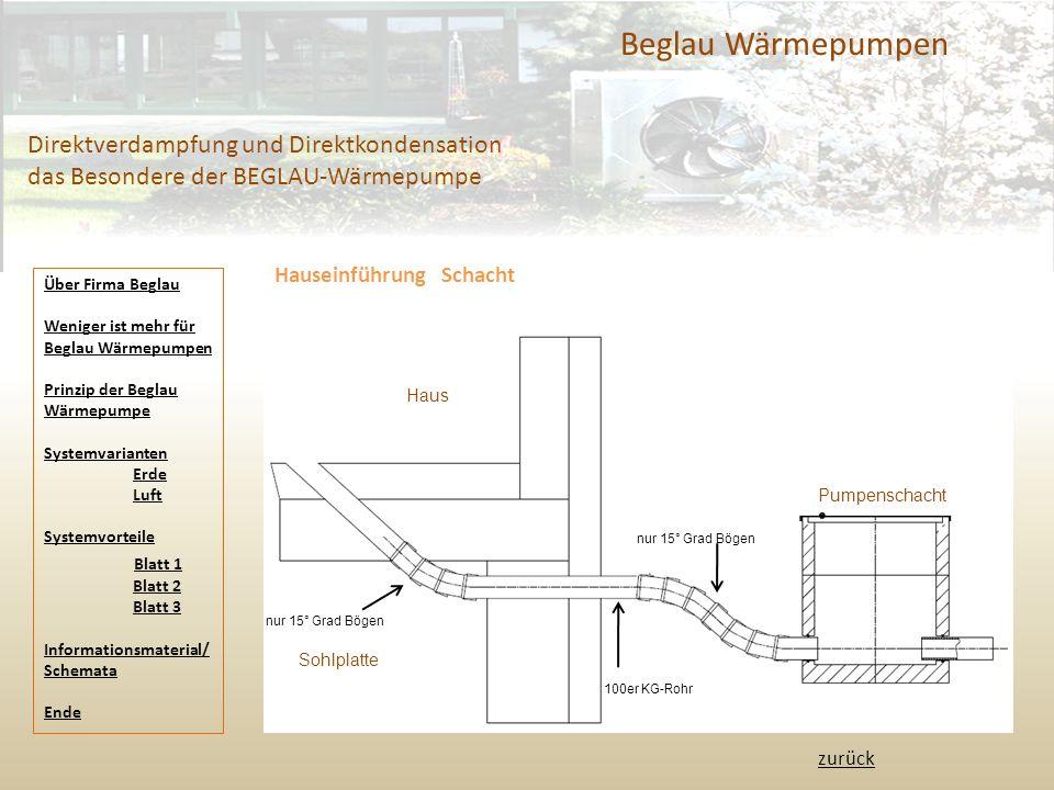 Beglau Wärmepumpen Direktverdampfung und Direktkondensation das Besondere der BEGLAU-Wärmepumpe Hauseinführung Schacht Pumpenschacht Haus Sohlplatte 1