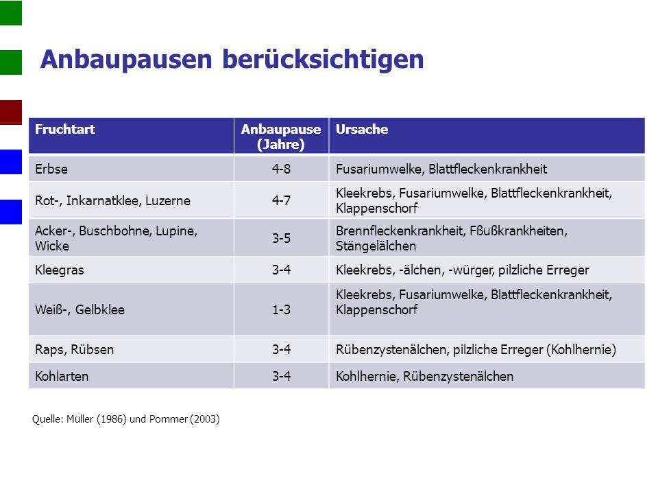 Anbaupausen berücksichtigen FruchtartAnbaupause (Jahre) Ursache Erbse4-8Fusariumwelke, Blattfleckenkrankheit Rot-, Inkarnatklee, Luzerne4-7 Kleekrebs, Fusariumwelke, Blattfleckenkrankheit, Klappenschorf Acker-, Buschbohne, Lupine, Wicke 3-5 Brennfleckenkrankheit, Fßußkrankheiten, Stängelälchen Kleegras3-4Kleekrebs, -älchen, -würger, pilzliche Erreger Weiß-, Gelbklee1-3 Kleekrebs, Fusariumwelke, Blattfleckenkrankheit, Klappenschorf Raps, Rübsen3-4Rübenzystenälchen, pilzliche Erreger (Kohlhernie) Kohlarten3-4Kohlhernie, Rübenzystenälchen Quelle: Müller (1986) und Pommer (2003)