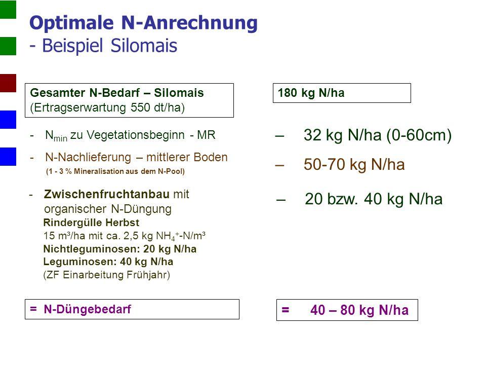 Optimale N-Anrechnung - Beispiel Silomais Gesamter N-Bedarf – Silomais (Ertragserwartung 550 dt/ha) -N min zu Vegetationsbeginn - MR -N-Nachlieferung – mittlerer Boden (1 - 3 % Mineralisation aus dem N-Pool) = N-Düngebedarf -Zwischenfruchtanbau mit organischer N-Düngung Rindergülle Herbst 15 m³/ha mit ca.