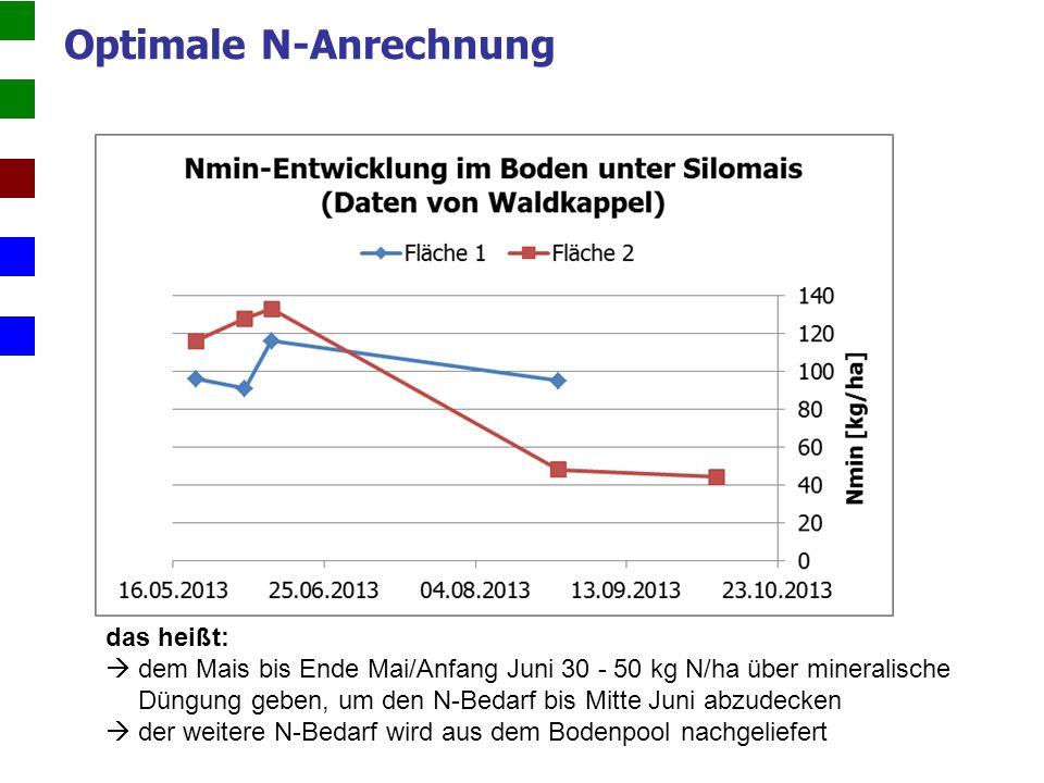 Optimale N-Anrechnung das heißt:  dem Mais bis Ende Mai/Anfang Juni 30 - 50 kg N/ha über mineralische Düngung geben, um den N-Bedarf bis Mitte Juni abzudecken  der weitere N-Bedarf wird aus dem Bodenpool nachgeliefert