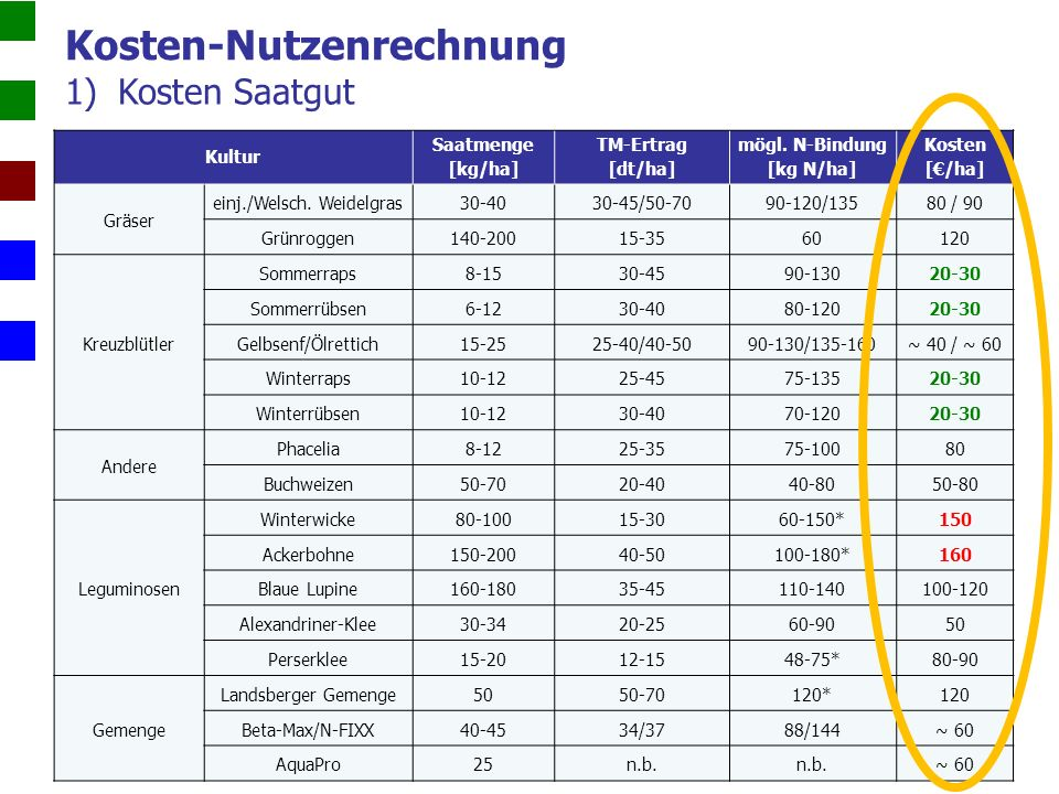 1)Kosten Saatgut Kosten-Nutzenrechnung Kultur Saatmenge [kg/ha] TM-Ertrag [dt/ha] mögl.
