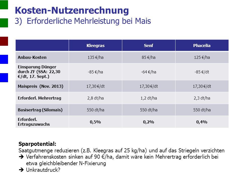3)Erforderliche Mehrleistung bei Mais Kosten-Nutzenrechnung KleegrasSenfPhacelia Anbau-Kosten135 €/ha85 €/ha125 €/ha Einsparung Dünger durch ZF (SSA: 22,30 €/dt, 17.