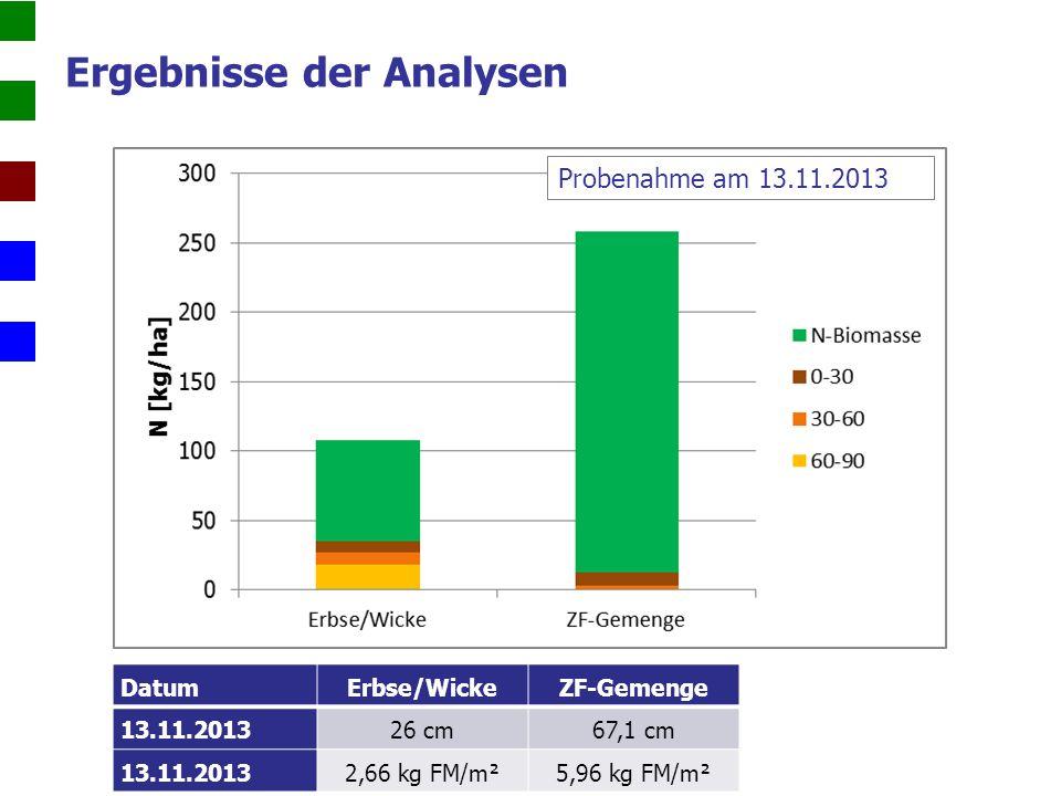Ergebnisse der Analysen DatumErbse/Wicke ZF-Gemenge 13.11.201326 cm 67,1 cm 13.11.20132,66 kg FM/m²5,96 kg FM/m² Probenahme am 13.11.2013