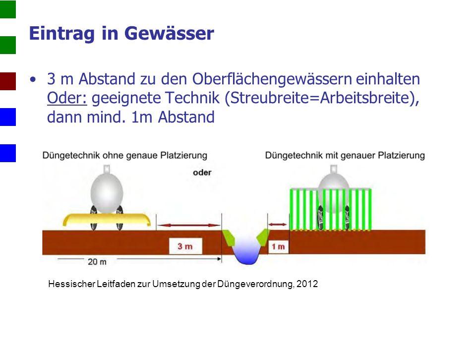 Eintrag in Gewässer 3 m Abstand zu den Oberflächengewässern einhalten Oder: geeignete Technik (Streubreite=Arbeitsbreite), dann mind.