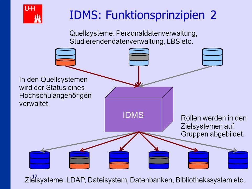 Identity-Management an den Hamburger Hochschulen 12 IDMS: Funktionsprinzipien 2 IDMS Zielsysteme: LDAP, Dateisystem, Datenbanken, Bibliothekssystem et