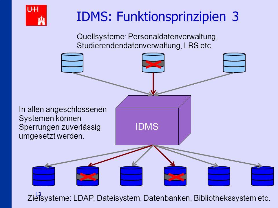 Identity-Management an den Hamburger Hochschulen 13 IDMS: Funktionsprinzipien 3 IDMS In allen angeschlossenen Systemen können Sperrungen zuverlässig u