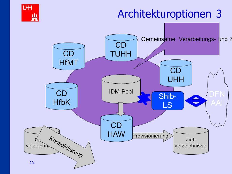 Identity-Management an den Hamburger Hochschulen 15 Architekturoptionen 3 IDM-Pool IDMS: Gemeinsame Verarbeitungs- und Zugriffslogik CD HAW CD HfMT CD HfbK CD TUHH CD UHH Shib- LS DFN AAI Quell- verzeichnisse Ziel- verzeichnisse Provisionierung Konsolidierung