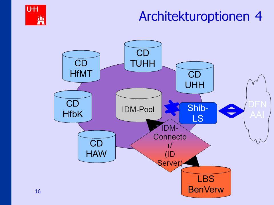 Identity-Management an den Hamburger Hochschulen 16 Architekturoptionen 4 CD HAW CD HfMT CD HfbK CD TUHH CD UHH IDM-Pool Shib- LS DFN AAI LBS BenVerw IDM- Connecto r/ (ID Server)