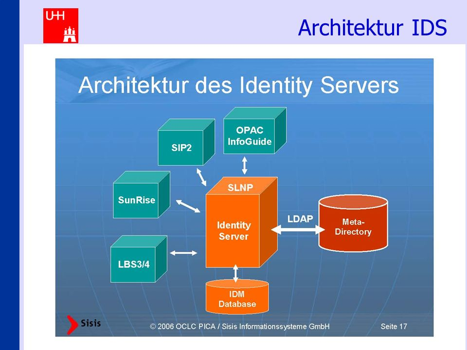 Identity-Management an den Hamburger Hochschulen 21 Architektur IDS