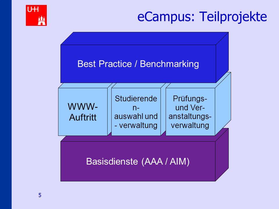 Identity-Management an den Hamburger Hochschulen 5 Basisdienste (AAA / AIM) eCampus: Teilprojekte WWW- Auftritt Studierende n- auswahl und - verwaltun