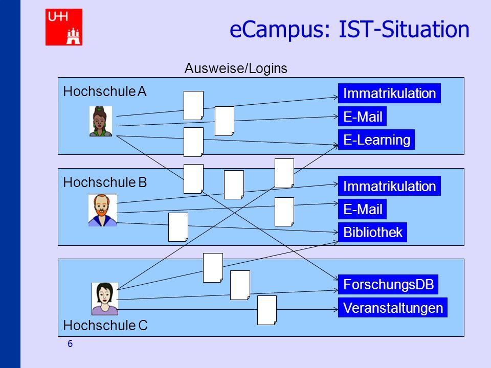 Identity-Management an den Hamburger Hochschulen 6 eCampus: IST-Situation E-Mail E-Learning Immatrikulation E-Mail Bibliothek ForschungsDB Veranstaltu