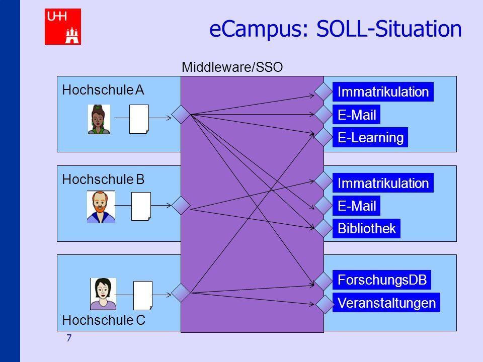 Identity-Management an den Hamburger Hochschulen 7 eCampus: SOLL-Situation E-Mail E-Learning Immatrikulation E-Mail Bibliothek ForschungsDB Veranstalt