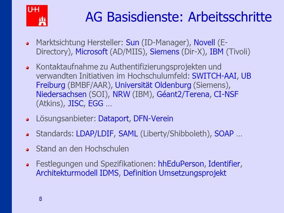 Identity-Management an den Hamburger Hochschulen 8 AG Basisdienste: Arbeitsschritte Marktsichtung Hersteller: Sun (ID-Manager), Novell (E- Directory), Microsoft (AD/MIIS), Siemens (Dir-X), IBM (Tivoli) Kontaktaufnahme zu Authentifizierungsprojekten und verwandten Initiativen im Hochschulumfeld: SWITCH-AAI, UB Freiburg (BMBF/AAR), Universität Oldenburg (Siemens), Niedersachsen (SOI), NRW (IBM), Géant2/Terena, CI-NSF (Atkins), JISC, EGG … Lösungsanbieter: Dataport, DFN-Verein Standards: LDAP/LDIF, SAML (Liberty/Shibboleth), SOAP … Stand an den Hochschulen Festlegungen und Spezifikationen: hhEduPerson, Identifier, Architekturmodell IDMS, Definition Umsetzungsprojekt